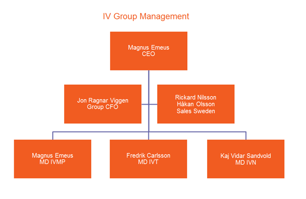 IV Group