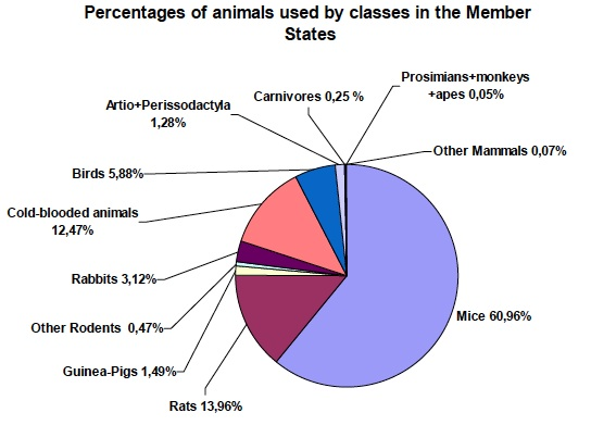 Percentage of animals used by classes