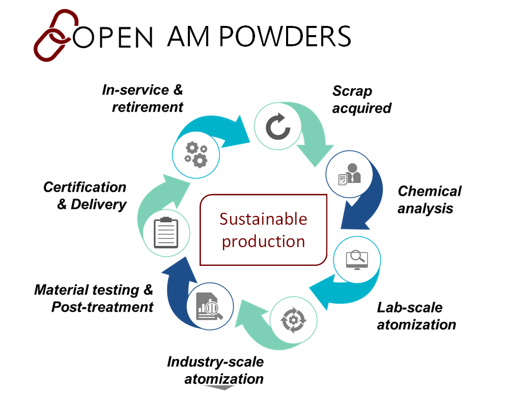 Advances in materials and process development for metal additive manufacturing