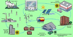 Smart Grid - demand response and TSO/DSO interaction